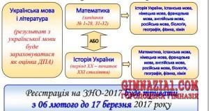 osobliv 300x160 - Особливості ЗНО 2017