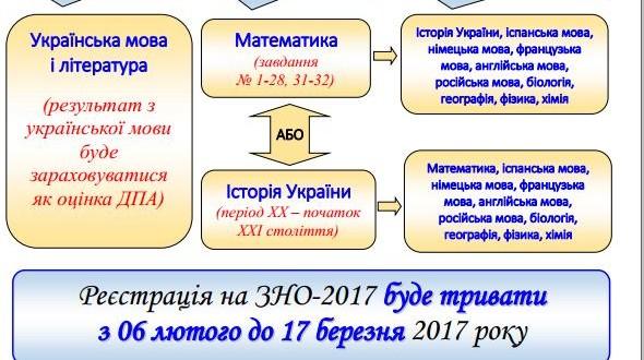 osobliv 590x330 - Особливості ЗНО 2017