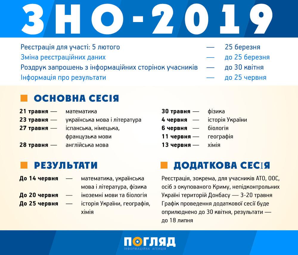 ZNO - ВИЗНАЧЕНО ТЕРМІНИ ПРОВЕДЕННЯ ЗНО-2019
