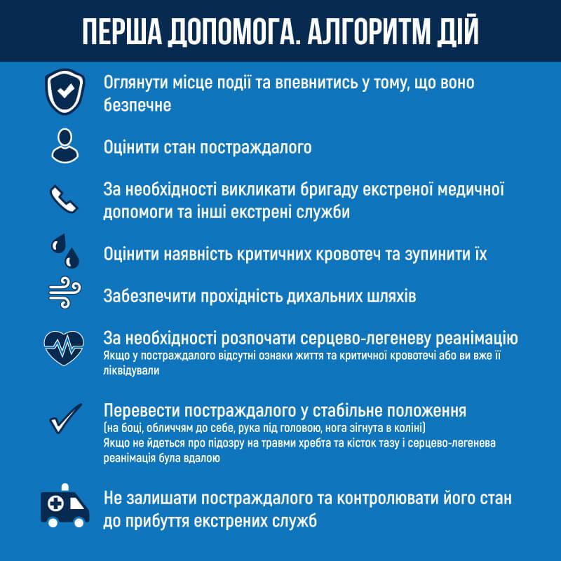 7022 first aid - План проведення Тижня безпеки руху (18.05.2020 -22.05.2020)